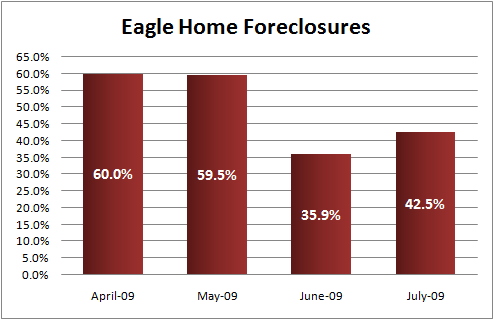 Eagle Id Foreclosures