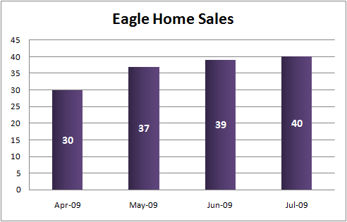 Eagle Idaho Home Sales