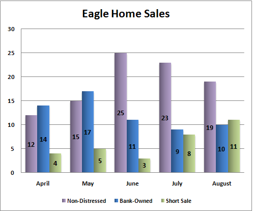 Eagle Home Sales