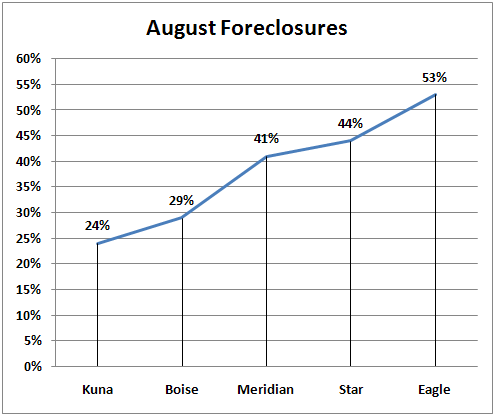 Ada County August Foreclosures