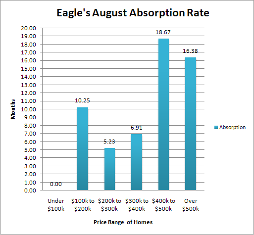 Eagle Absorption Rate