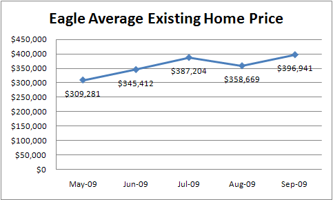 Eagle ID real estate average existing home prices