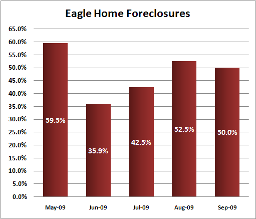 Eagle, ID home foreclosures