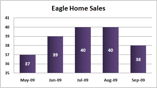 Eagle, ID real estate total home sales