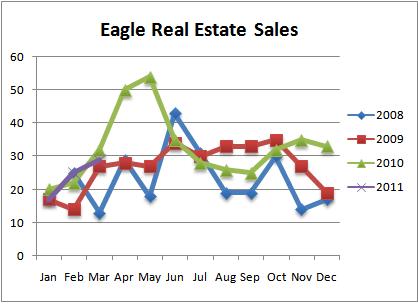 Eagle Idaho Real Estate Sales