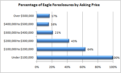 Percentage of Eagle ID Foreclosures by Price
