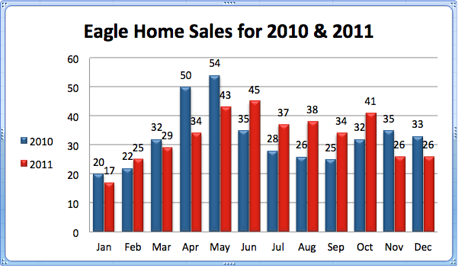 Eagle Home Sales for 2010 & 2011