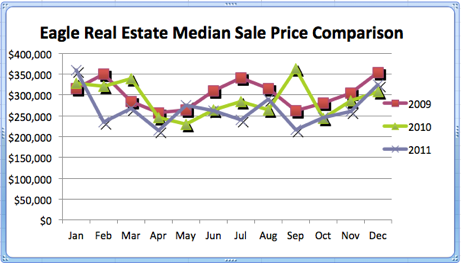 Eagle Median Sale Price Comparison | 2010 & 2011