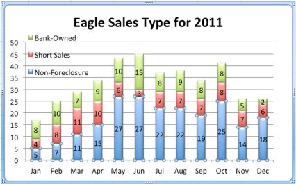Eagle Sales Type for 2011