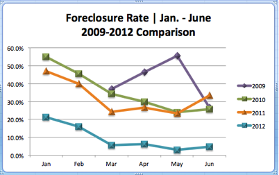 Eagle Idaho Foreclosures | 2009-2012 Comparison