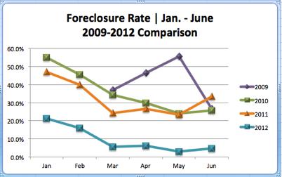Eagle Idaho Foreclosures | 2009-2012 Comparison