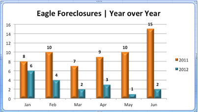 Eagle Idaho Foreclosures | 2011 & 2012 Comparison