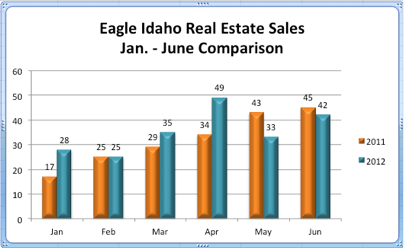 Eagle Idaho Real Estate Sales | Jan. - June Comparison
