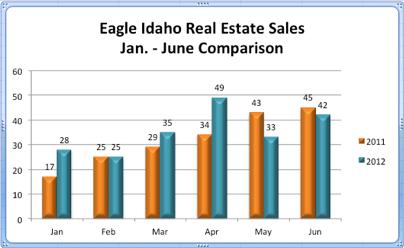 Eagle Idaho Real Estate Sales | Jan. - June Comparison