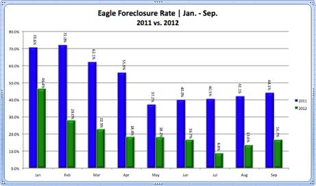 Eagle Foreclosure Rate 2011 vs. 2012