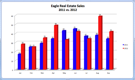 Eagle Real Estate Sales 2011 vs. 2012