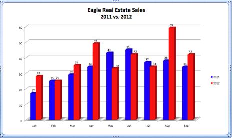 Eagle Real Estate Sales 2011 vs. 2012