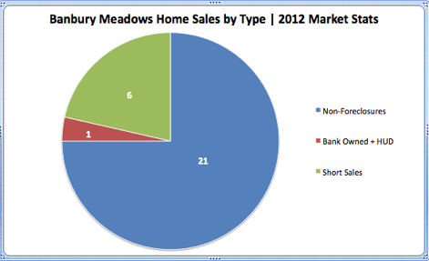 Banbury Meadows Home Sales by Type 2012 Market Stats