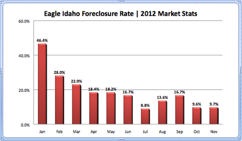 Eagle Idaho Foreclosure Rate 2012 Market Stats