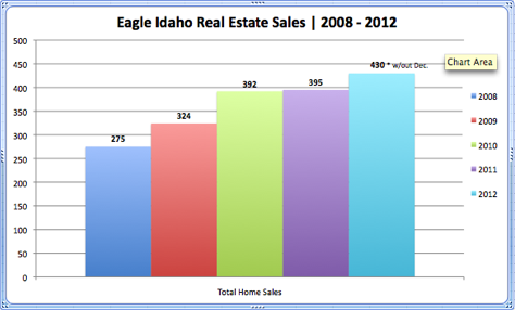 Eagle Idaho Real Estate Sales 2008 - 2012