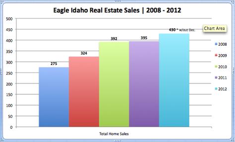 Eagle Idaho Real Estate Sales 2008 - 2012