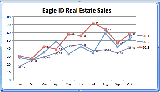 Real Estate Sales Eagle 2011-2013