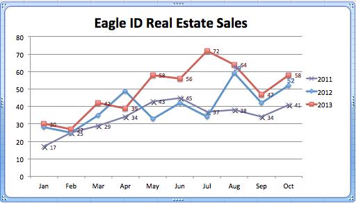 Real Estate Sales Eagle 2011-2013