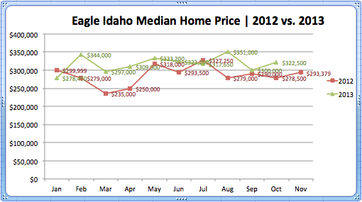 Eagle Median 2012 vs. 2013
