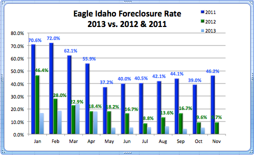 Foreclosure Rate Eagle 2011-2013