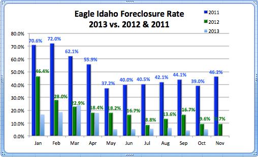 Foreclosure Rate Eagle 2011-2013