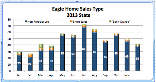 Eagle Home Sales by Type '13