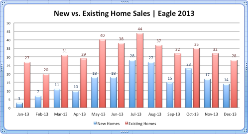 Eagle New vs. Existing '13