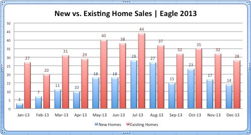 Eagle New vs. Existing '13