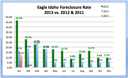 Eagle RE Foreclosure Rate Feb. '14