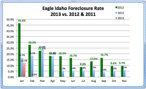 Eagle RE Foreclosure Rate Feb. '14