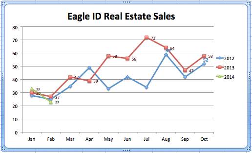 Eagle RE Sales '12-'14