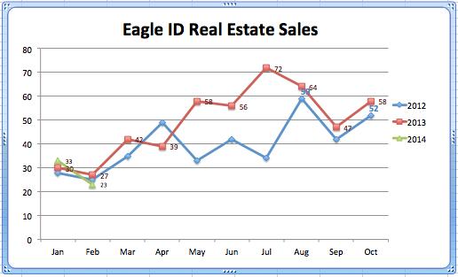 Eagle RE Sales '12-'14