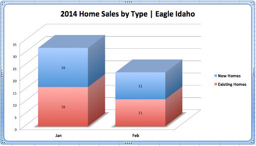 Eagle RE Sales-Type Feb. '14